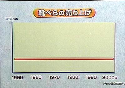俺が長年貯め込んだグラフ・一覧・比較・図解フォルダが今、火を吹く:哲学ニュースnwk
