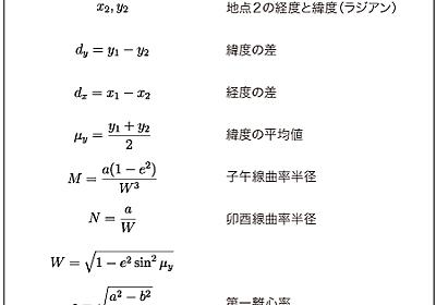 二地点の緯度・経度からその距離を計算する(日本は山だらけ〜)