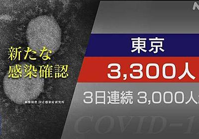 東京都 新型コロナ 2人死亡 3300人感染確認 3日連続で3000人超 | 新型コロナ 国内感染者数 | NHKニュース