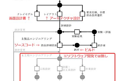 [TDD Advent Calendar jp: 2011] TDD とアジャイルを支えるバックボーン #TddAdventJp: TDD.NET