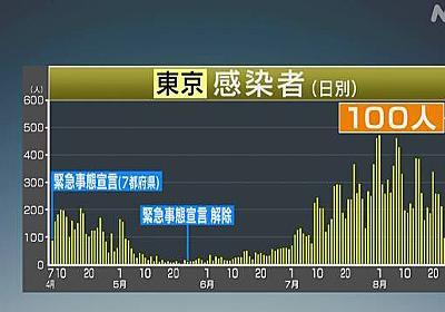 東京都 新型コロナ 新たに100人感染確認 3人死亡 | 新型コロナ 国内感染者数 | NHKニュース