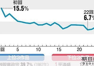 こんな大河見たことない いだてん、視聴率が計れない熱:朝日新聞デジタル