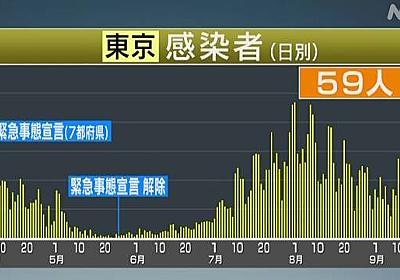 東京都 新型コロナ 59人の感染確認 100人下回るのは3日連続 | 新型コロナ 国内感染者数 | NHKニュース