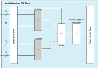 Idein Ideas — FPGAで512コア実装を試してみた。