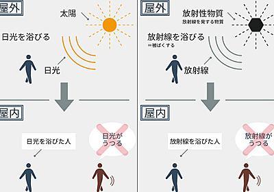「放射能」は誰にもうつらない 「放射線」「放射性物質」について正しく理解するために