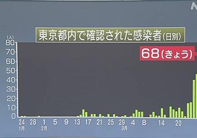 東京 新たに68人の感染確認 1日で最多 27人は台東区の病院 | NHKニュース