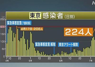 東京都 新たに224人の感染確認 過去最多 新型コロナ | NHKニュース