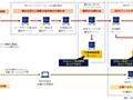 BYOD端末と撤去控えたサーバーが狙われたNTTコミュニケーションズへの2つの不正アクセスをまとめてみた - piyolog