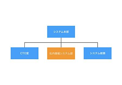 一休における「情シス」の取り組み - 一休.com Developers Blog
