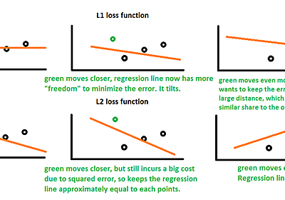 Differences between L1 and L2 as Loss Function and Regularization