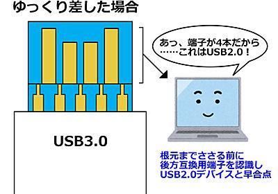 「USB 3.0機器はゆっくり差すと2.0、素早く差すと3.0として認識される」って本当? →メーカー「本当です」 - ねとらぼ