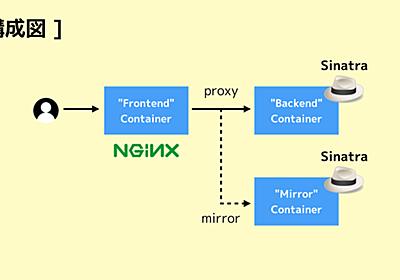 nginx でリクエストを複製できるモジュール「ngx_http_mirror_module」 - kakakakakku blog