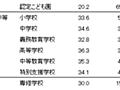 データえっせい: 教員給与の段階比較