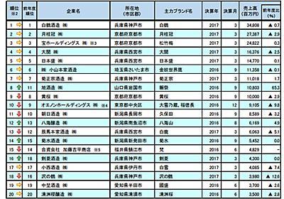 一番売れている日本酒の銘柄2017 - 由紀の酒YouTubeチャンネル