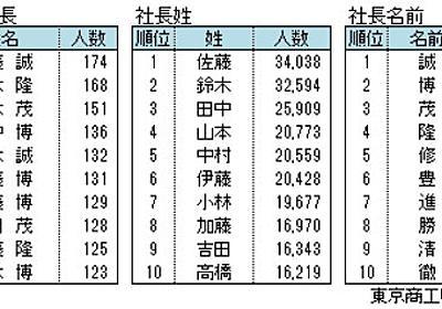 社長の名前で最も多いのは「佐藤誠」 - ITmedia ビジネスオンライン