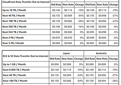 AWS Data Transfer Price Reductions – Up to 34% (Japan) and 28% (Australia) | AWS News Blog