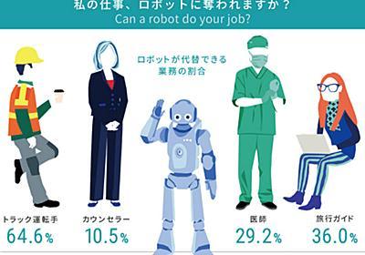 ロボットと仕事競えますか 日本は5割代替、主要国最大  :日本経済新聞