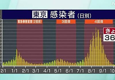 東京都 新型コロナ 2人死亡 36人感染確認 5日連続で50人下回る | NHKニュース