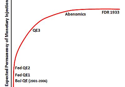 デビッド・ベックワース 「アベノミクスのこれまでの成果やいかに? ~ハウスマン&ウィーランド論文を読む~」(2014年3月21日)