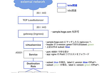 Kubernetes + Istioでblue-green deploymentを実現する - UZABASE Tech Blog
