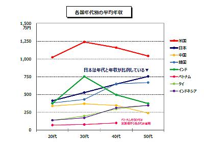 日本のエンジニアの給料が低い理由はSE・PGが多いから - ナイスミドルになりたい~松本孝行のブログ~