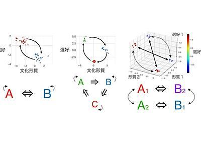 レヴィ=ストロースの70年来の謎を進化シミュレーションで解明 | 東京大学