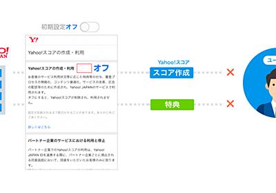 Yahoo!スコアの作成に関する初期設定変更のお知らせ - Yahoo!スコア