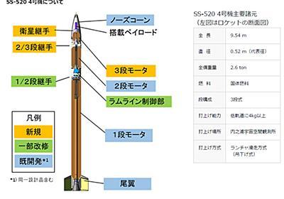 JAXAの超小型ロケット打ち上げ延期 「天候が条件満たさず」 - ITmedia NEWS