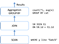 GpuJoin + GpuPreAgg combined kernel - KaiGaiの俺メモ