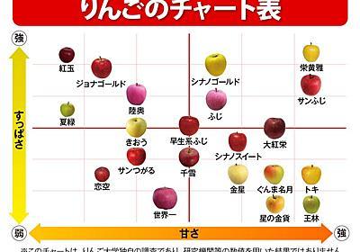 """品種により個性はさまざま 甘さや酸味が一目でわかる""""りんごチャート"""" - ウェザーニュース"""
