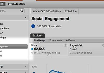 Google Analyticsでいいね!ボタンやTweetボタンのアクションを計測する方法 - F.Ko-Jiの「一秒後は未来」