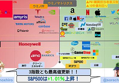 【米国株】3指数とも最高値更新の続伸!ハイテク株の好決算が続き市場を牽引!中国銘柄は軒並み下落。スナップが好決算で大幅上昇! - ウミノマトリクス