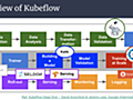 機械学習ツールキット KubeflowについてGDG DevFest18 で登壇してきました - Mercari Engineering Blog
