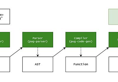 Node.jsでプロトタイプ汚染後に任意コード実行まで繋げた事例 - knqyf263's blog