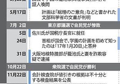 検証:森友・加計問題(その2止) 首相の過信、裏目に 麻生氏「脇が甘い」 - 毎日新聞