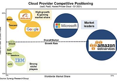 クラウド大手、IoT市場でもリード:AWSやMicrosoft - EE Times Japan