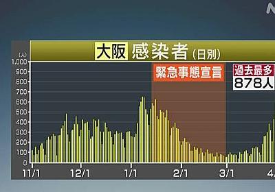 大阪 新たに878人感染確認 2日連続で過去最多 新型コロナ | 新型コロナ 国内感染者数 | NHKニュース