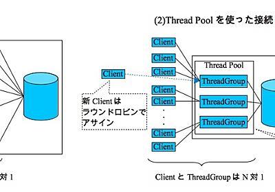長年の議論に終止符 -- MySQLとMariaDBの違い一覧 - 技術メモ置き場