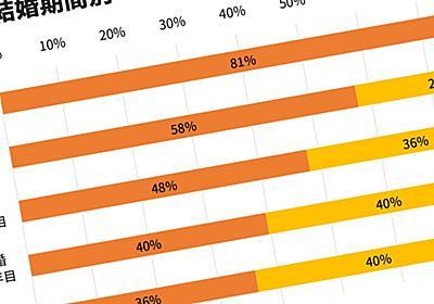 「未婚より既婚女性のほうが幸せのウソ」既婚女性に広がる幸福度格差 平均値では見えない結婚と幸せ | PRESIDENT Online(プレジデントオンライン)