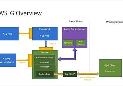 WSL2でLiux GUIアプリケーションを動作させるWSLGの技術解説(Youtube)   OPCDiary