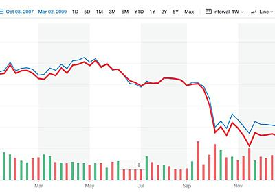 大暴落のときに個人投資家が考えるべきこと - ゆとりずむ