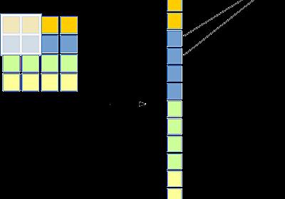 線形層と比較した畳み込み層 - HELLO CYBERNETICS
