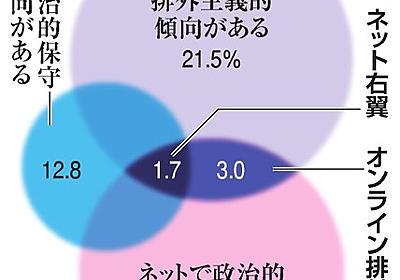 ネトウヨ像覆す8万人調査 浮かぶオンライン排外主義者:朝日新聞デジタル