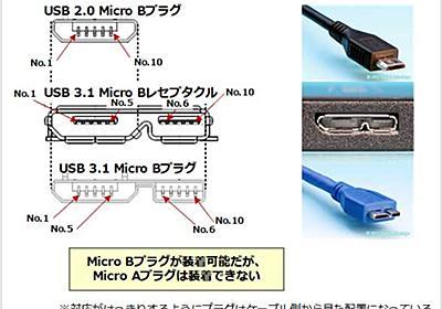 【USB】第4回 最新のUSB規格「USB 3.2」はどこが変わったのか?:ITの教室 - @IT