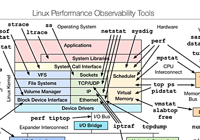 Netflix at Velocity 2015: Linux Performance Tools | by Netflix Technology Blog | Netflix TechBlog