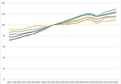 日本は勝手に貧しくなっているのか? - 経済学と会計学のあいだ