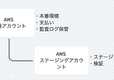 入社後にAWSアカウントの整理とAWS SSOを導入した話 - トレタ開発者ブログ