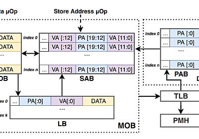 CPUの新たな脆弱性 SPOILERの論文を読む - FPGA開発日記