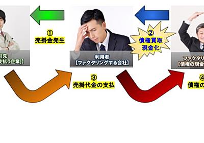 お金がない!そんな時に資金調達できる売掛金現金化のファクタリングとは?|itonobu2221|note