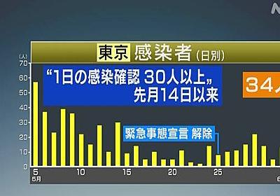 東京 新たに34人がコロナ感染 小池知事「東京アラート」検討